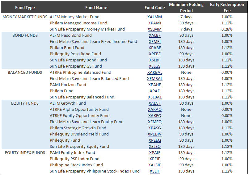 mutual fund redemption fee What are the fees involved in mutual funds? :