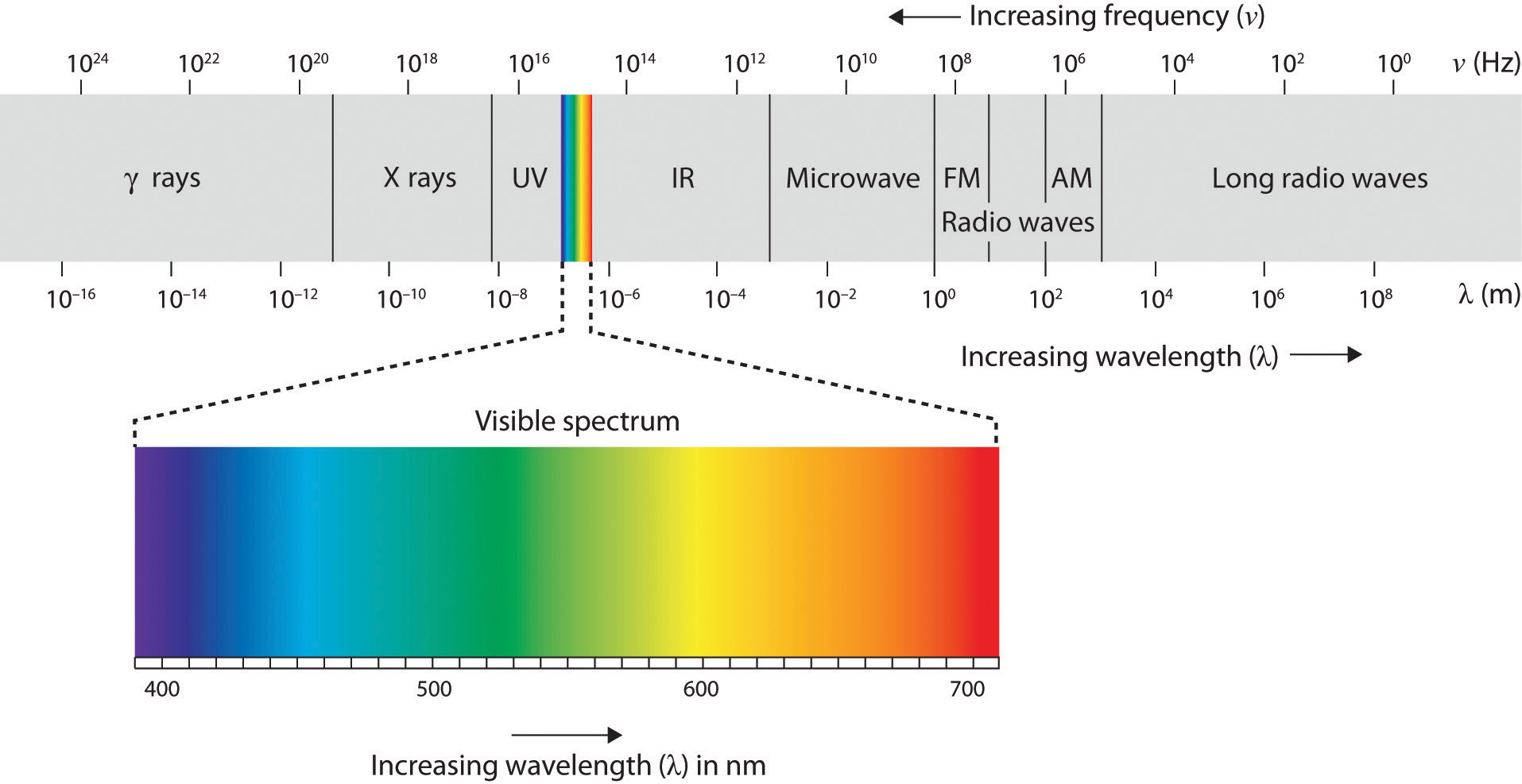 A Standard Sensor Collects Red Green And Blue Wavelengths Of Light Outside The Visual Range Colors There Are Non Visible That You Cannot