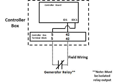 A28: Generator Run : North America Help Desk