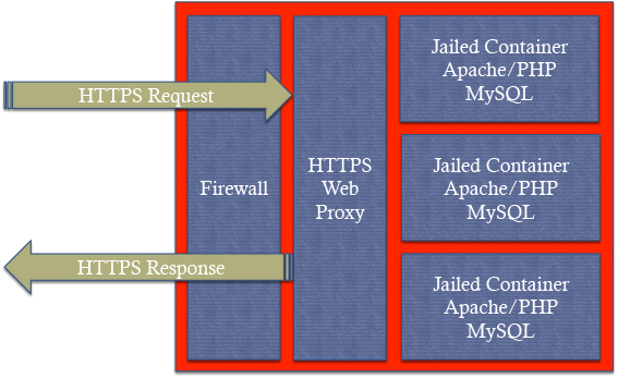How secure is the SimpleRisk Hosted Small Enterprise platform? :