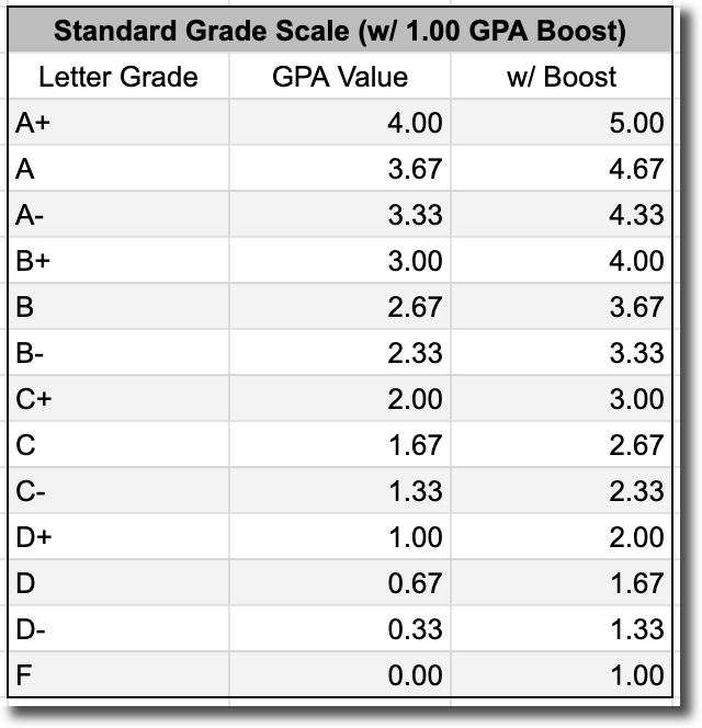 What is the difference between a Weighted GPA and an ...