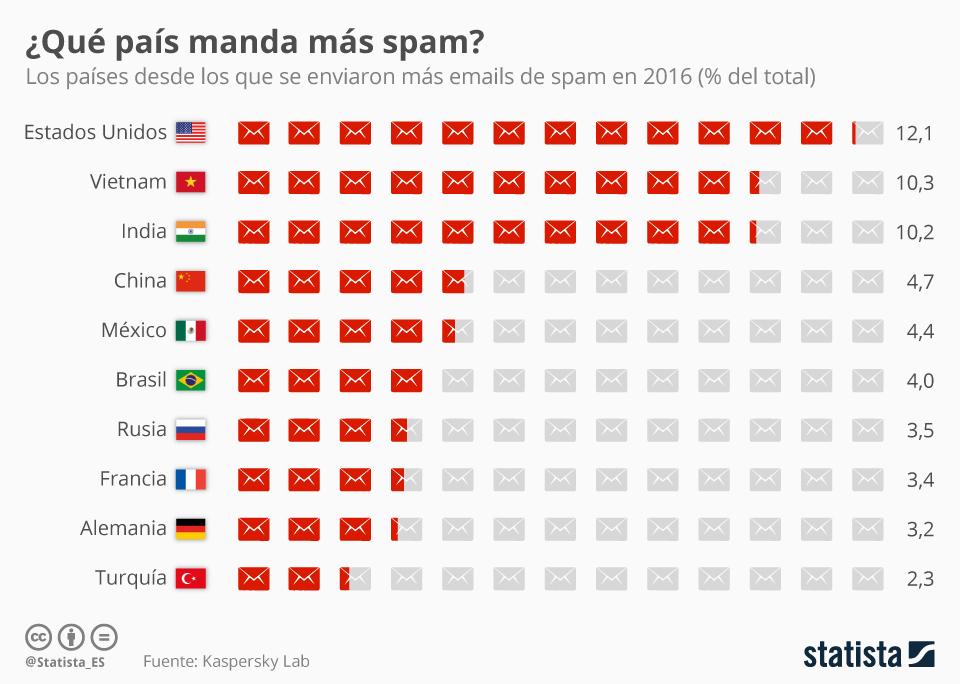 País manda más Spam