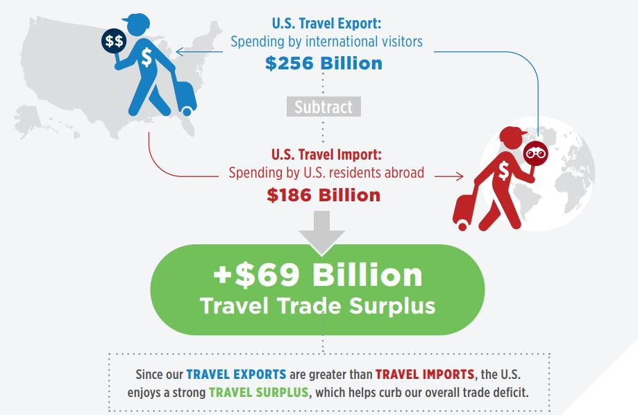Travel Exports