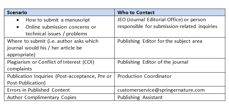 When and how to contact Journal publishing contacts : Nature