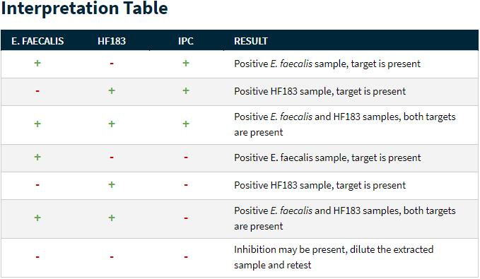 interpretation table