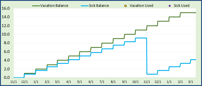 PTO Policy Settings for second PTO Type Sick days - On Balance Chart