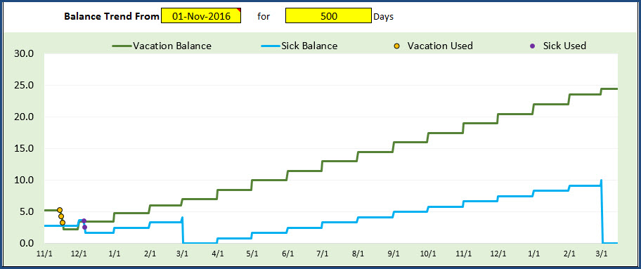 Employee PTO Report - Page 2 - PTO Balance and PTO Used - Chart