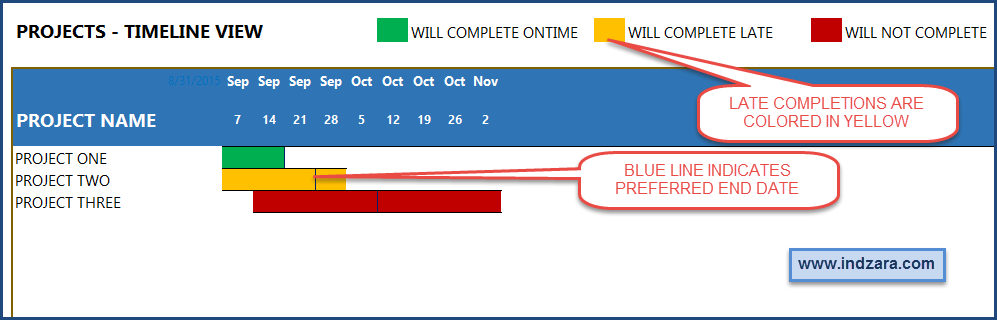 Project Planner Advanced Excel Template - Project Timeline view