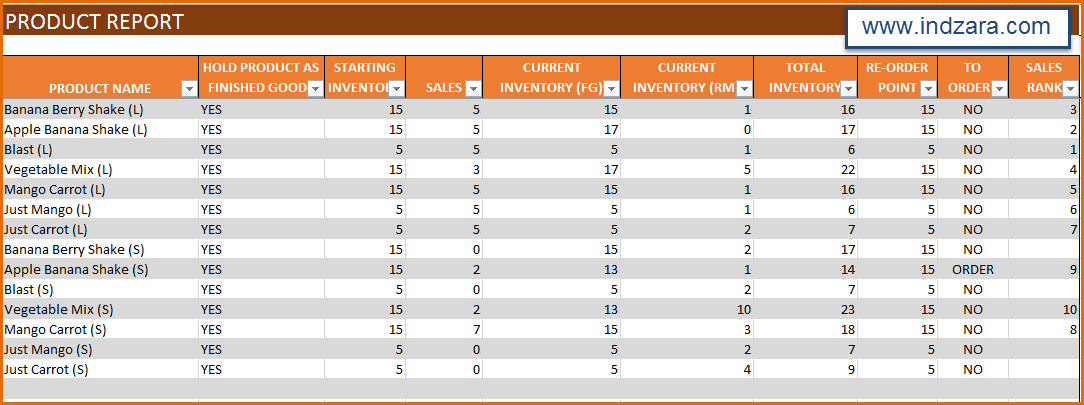 Manufacturing Inventory and Sales Manager - Excel Template - Product Report