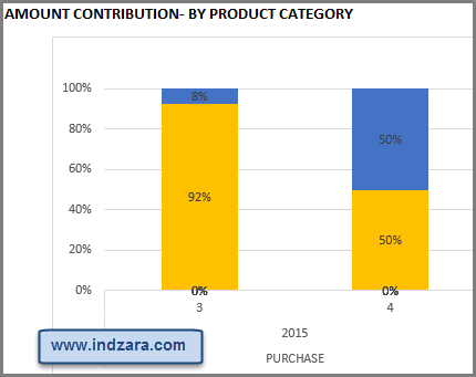 Manufacturing Inventory and Sales Manager Excel Template - Contribution by Product Category