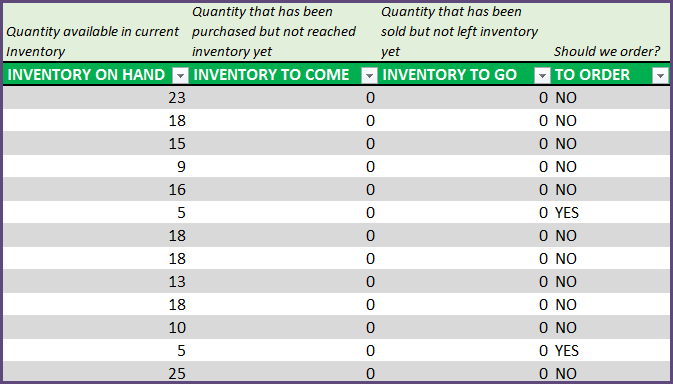 Inventory Management Software - Product Inventory and Re-Order Info