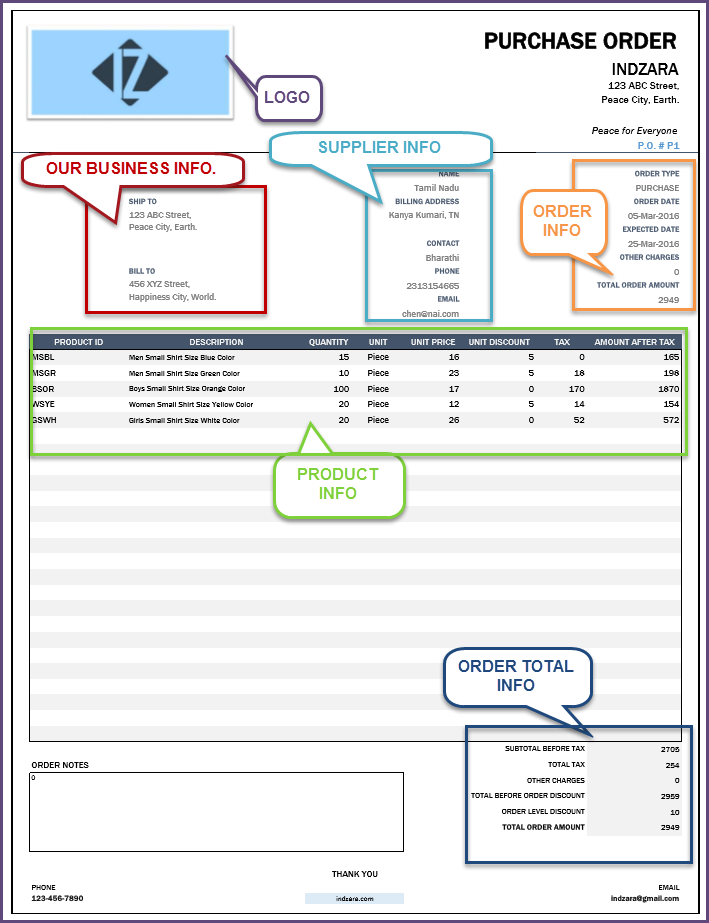 Create Purchase Orders - Sections of Purchase Order