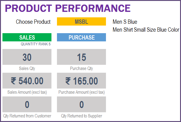 Report - Product Summary