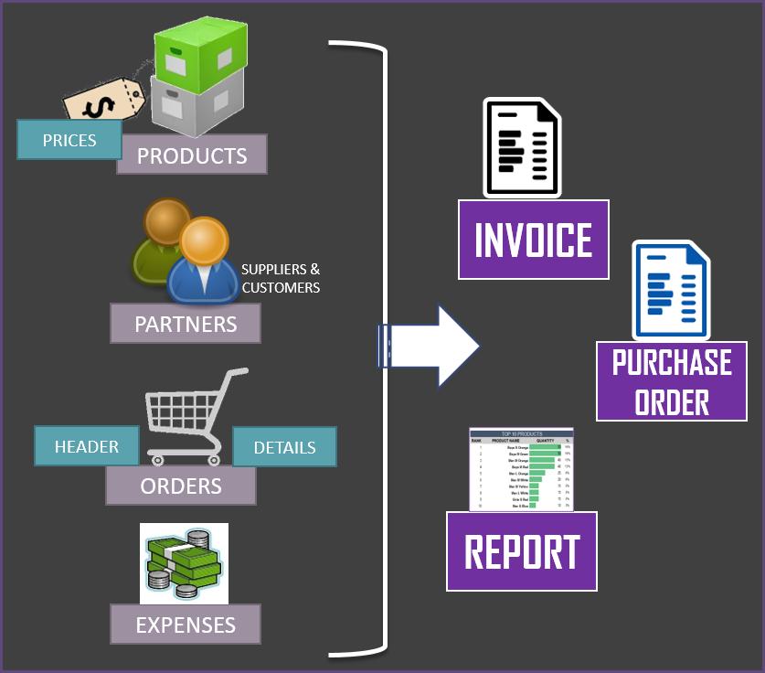 Retail Business Manager - Framework