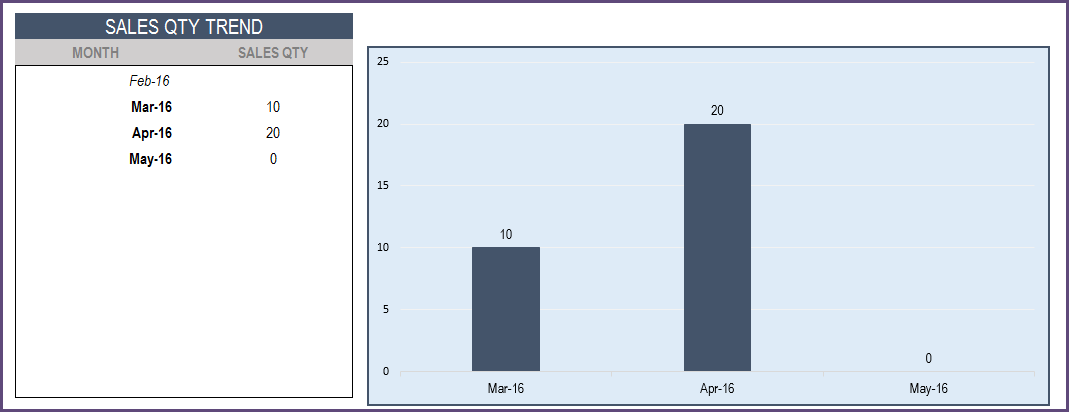 Report - Product Sales Qty - Monthly Trend