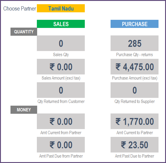 Report - Partner Performance Summary