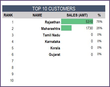 Report - Top 10 Customers