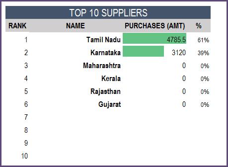 Report - Top 10 Suppliers