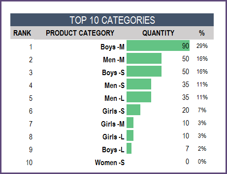 Report - Top 10 Product Categories