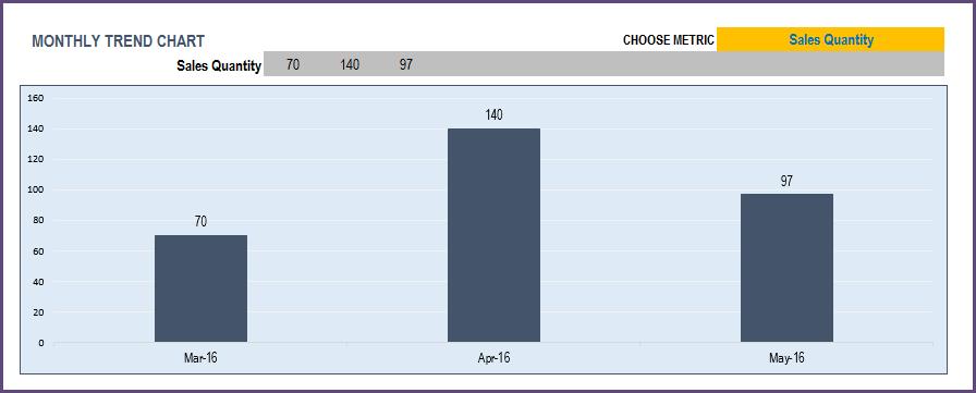 Report - 12 Month Trend Chart - Metrics