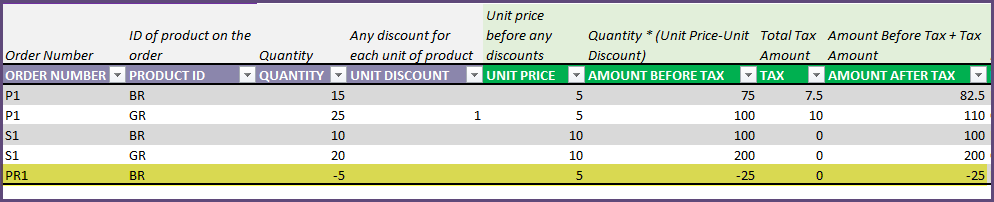 Purchase Order - Return to Supplier - Order Details