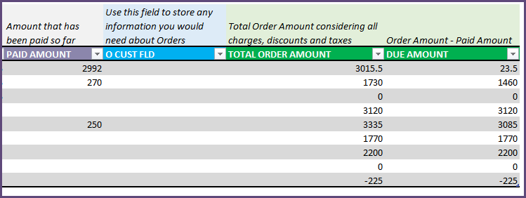 Finance - Order totals and Due Amounts