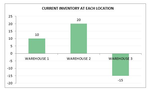 Retail Inventory and Sales Manager - Excel Template - Current Inventory at Location