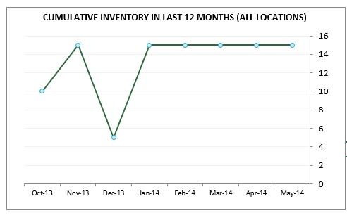 Retail Inventory and Sales Manager - Excel Template - Cumulative Inventory at Location