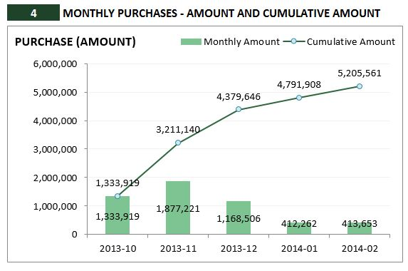 Retail Inventory and Sales Manager - Excel Template - Monthly Purchase Amount Analysis