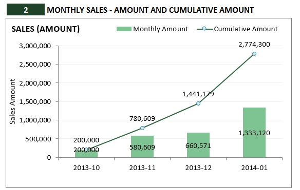 Retail Inventory and Sales Manager - Excel Template - Monthly SalesAmount Analysis