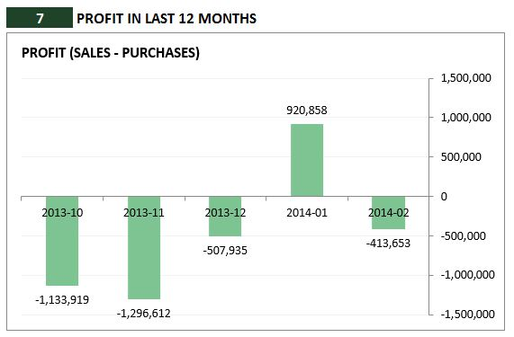 Retail Inventory and Sales Manager - Excel Template - Profit Loss Analysis
