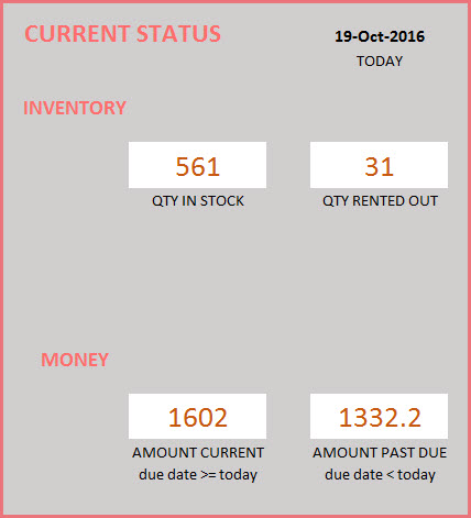 Report - Current Status of Inventory and Finance (money)