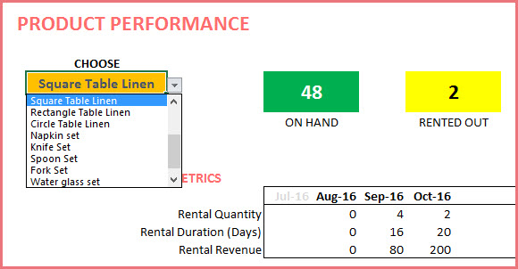 Product Performance - View current inventory levels as well as monthly metrics