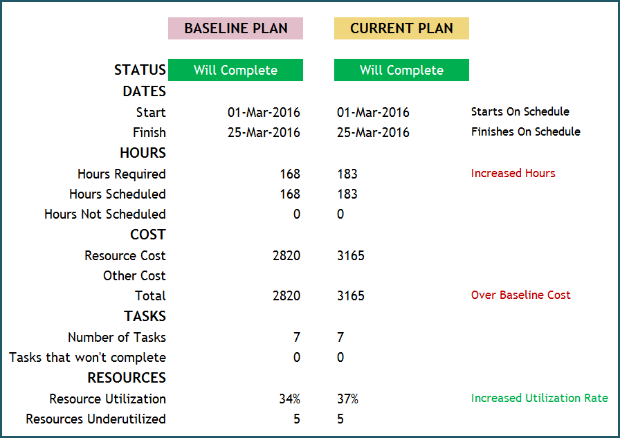 Project Manager Excel Template - Plan Summary