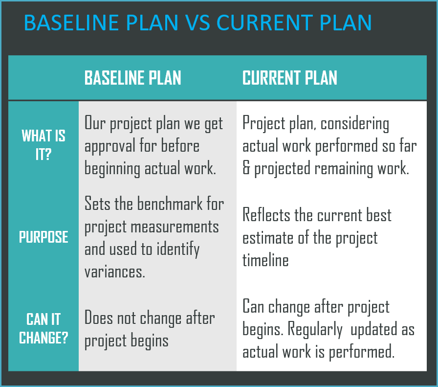 Baseline Plan Vs Current Plan