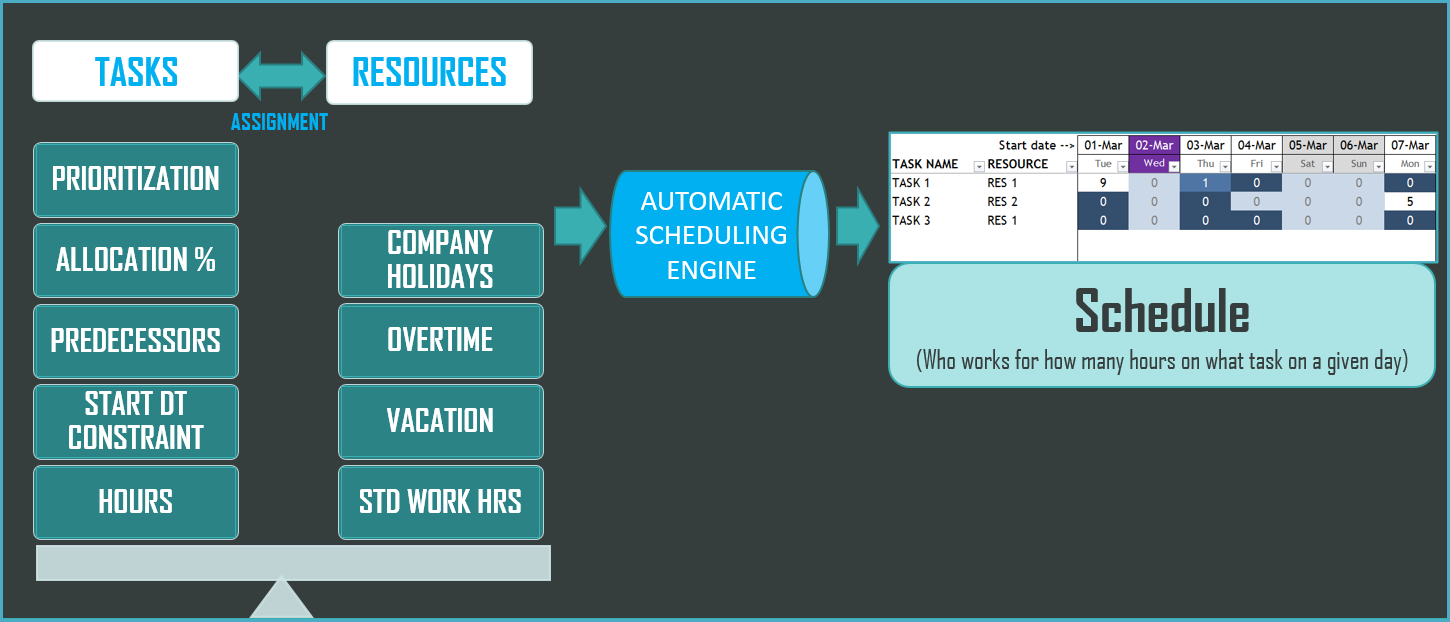 Project Management - Automatic Scheduling Engine