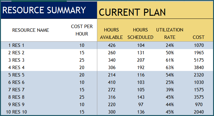 Resource Report - Current Plan