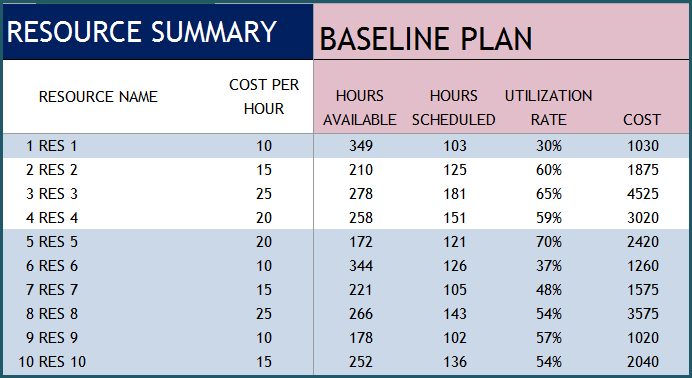 Resource Report - Baseline Plan
