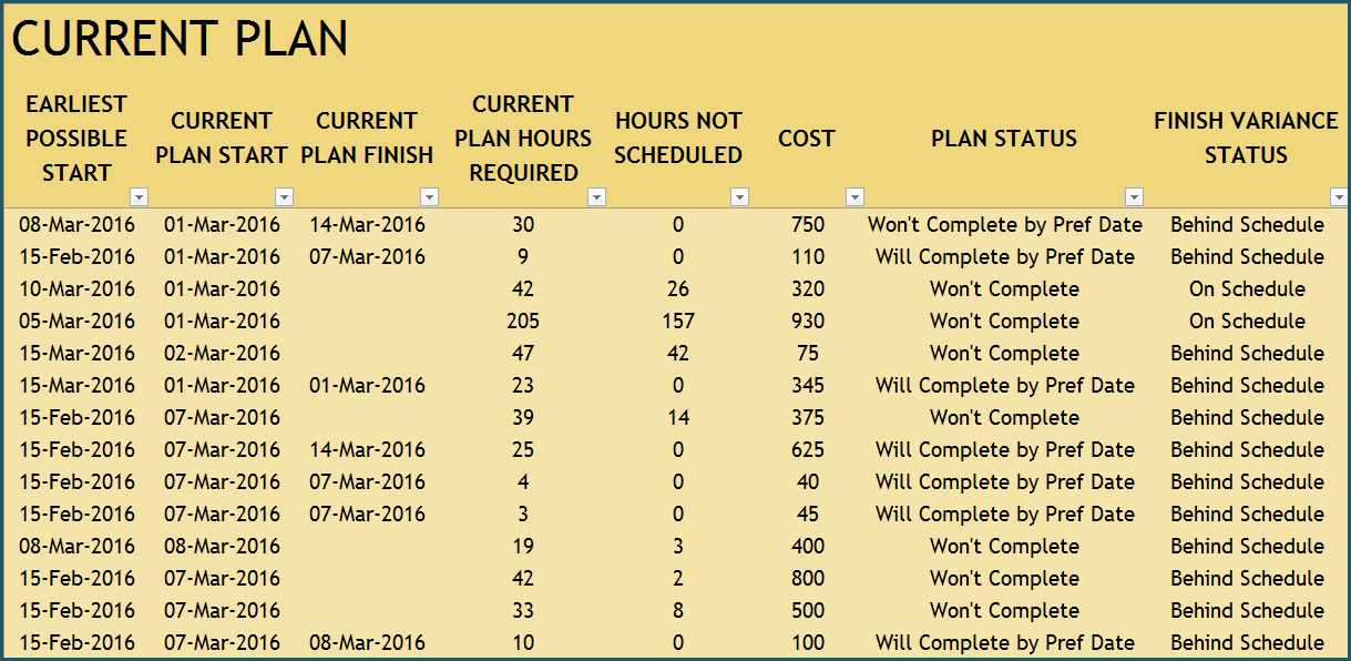 Task Report - Current Plan