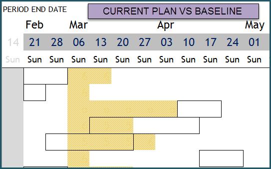 Gantt Chart - Compare Current Plan Vs Baseline