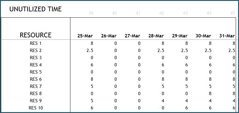 Resource Report - Unutilized Time