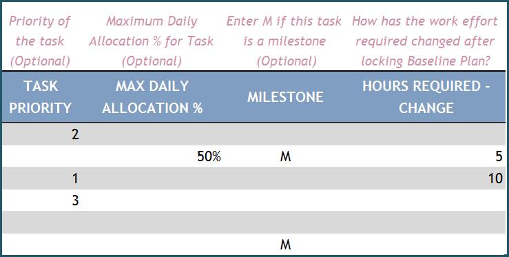 Prioritize Tasks and Set Milestones