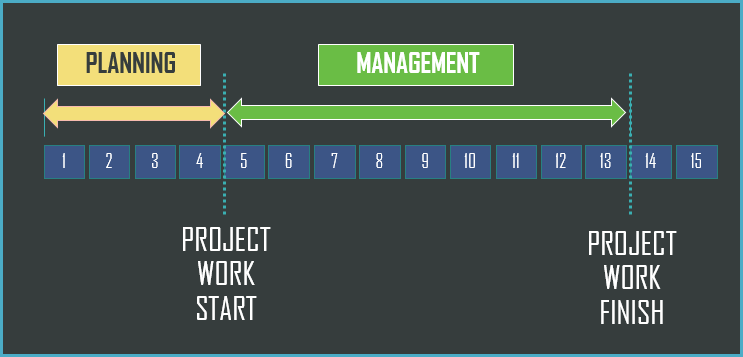 2 Stages of Project Management