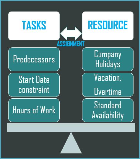 Factors in Building a Schedule