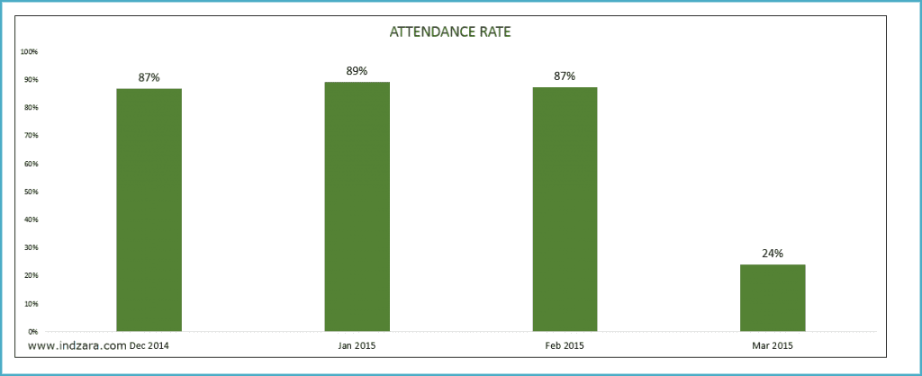 Student Attendance Register Template - Class Report - Attendance Rate
