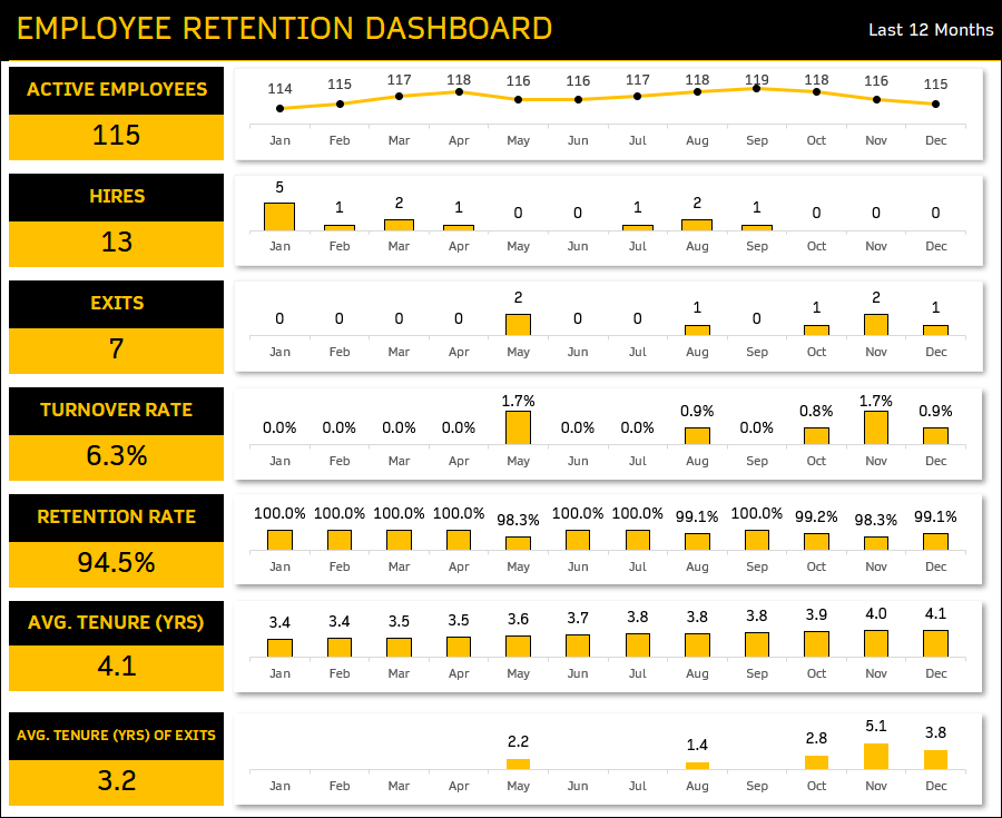 Employee Retention Dashboard