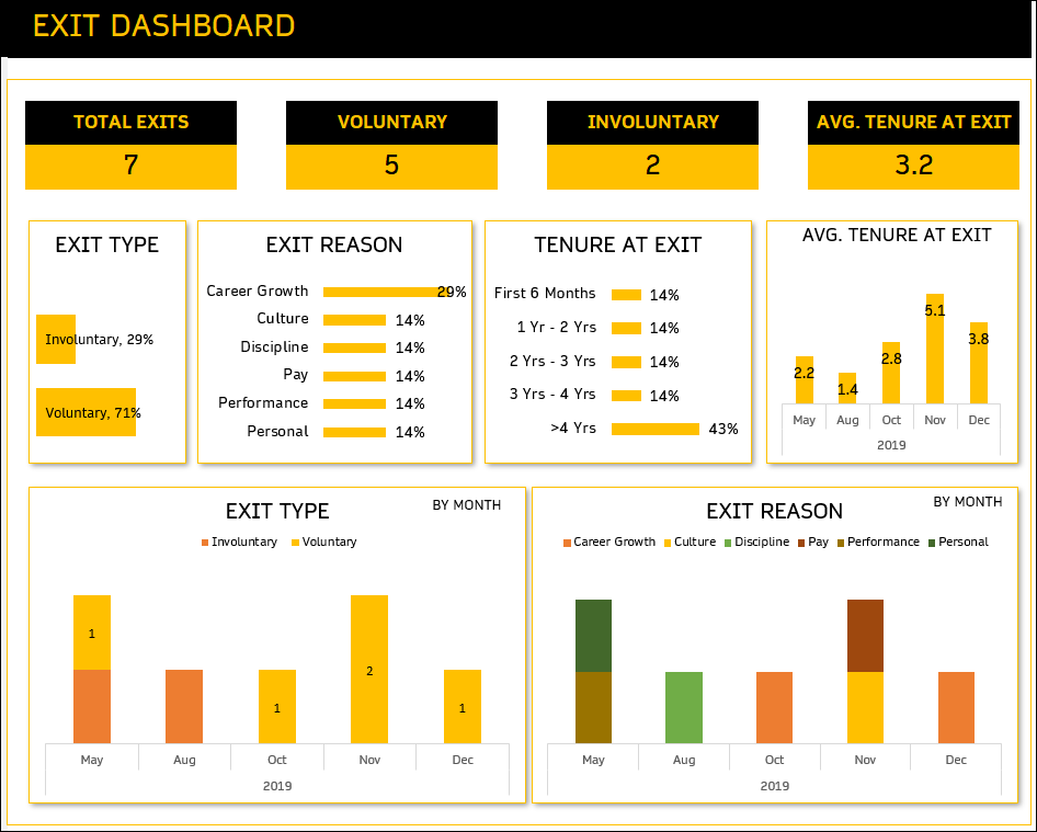 Employee Exit Dashboard