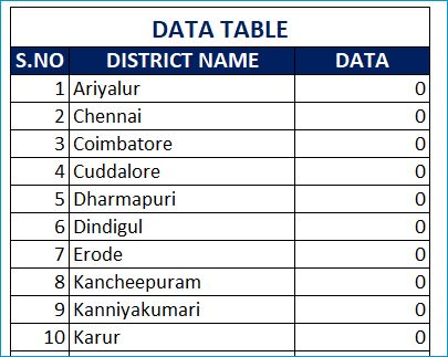 Find a District - Enter data for all districts as Zero
