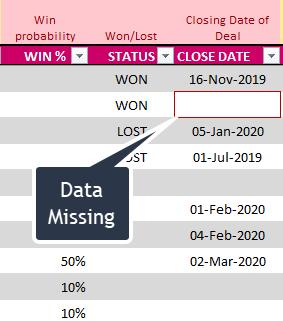 Missing Close Dates