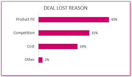 Dashboard with Deal Lost Reason